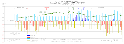 Chart 4, Chart 22 from Runs, showing effect of (+) and (-) Runs 10RMA on VXX 10-Run Moving Averages (10RMA).   One possible signal, a leading indicator, that the current VXX crash may be bottoming out will be when 10RMA crosses 0, (-) Runs 10RMA reaches -0.7 and (+) Runs 10RMA exceeds 0.7. See X-axis = 119 for the last time a VXX down trend bottomed out.