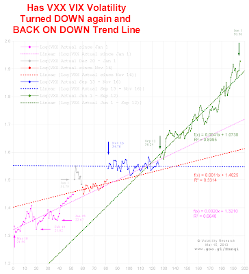 """Mar 18, 2013  Chart 8-0318 Reason Why VXX VIX Volatility Crash May Have Turned DOWN Again and BACK ON DOWN Trend Line  Frog's wisdom, """"This DOWN trend may be so powerful  that the only thing that can stop it  is our Butterfly in Brazil passing gas."""""""