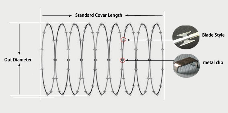 Cross type razor barbed wire standard cover length